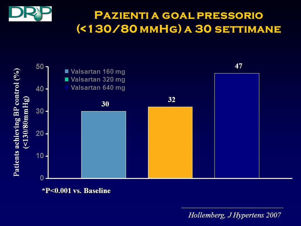 Valsartan 160 mg Valsartan 320 mg Valsartan 640 mg Pazienti a goal pressorio (<130/80 mmHg) a 30 settimane 50 40 30 20 10 0 *P<0.001 vs.