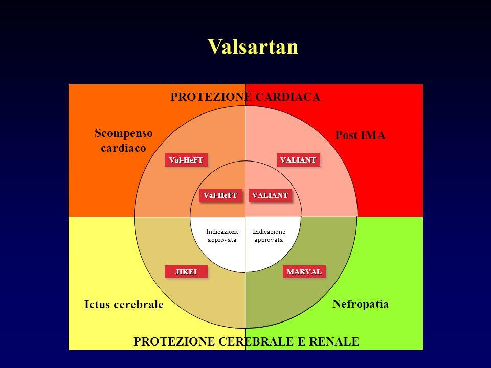 Valsartan PROTEZIONE CARDIACA PROTEZIONE CEREBRALE E RENALE Scompenso cardiaco Post IMA Nefropatia Ictus cerebrale Trial clinici favorevoli Indicazione approvata Indicazione approvata Indicazione approvata Indicazione approvata Val-HeFTVal-HeFT Val-HeFTVal-HeFT VALIANTVALIANT VALIANTVALIANT JIKEIJIKEIMARVALMARVAL Indicazione approvata Indicazione approvata