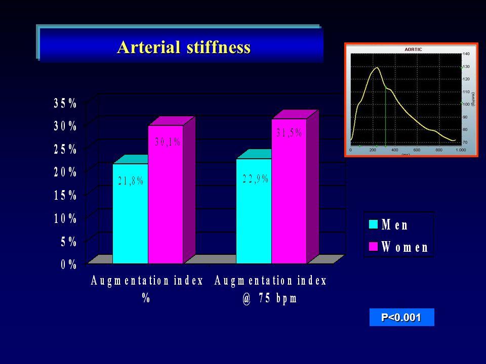 P<0.001 Arterial stiffness Arterial stiffness