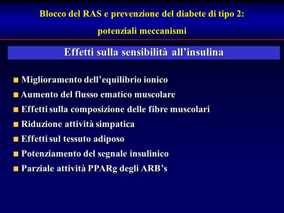 Effetti sulla sensibilità allinsulina Blocco del RAS e prevenzione del diabete di tipo 2: potenziali meccanismi Miglioramento dellequilibrio ionico Miglioramento dellequilibrio ionico Aumento del flusso ematico muscolare Aumento del flusso ematico muscolare Effetti sulla composizione delle fibre muscolari Effetti sulla composizione delle fibre muscolari Riduzione attività simpatica Riduzione attività simpatica Effetti sul tessuto adiposo Effetti sul tessuto adiposo Potenziamento del segnale insulinico Potenziamento del segnale insulinico Parziale attività PPARg degli ARBs Parziale attività PPARg degli ARBs