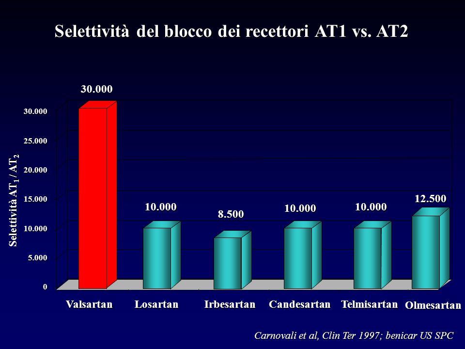 Selettività del blocco dei recettori AT1 vs. AT2 ValsartanLosartanIrbesartanCandesartanTelmisartan Selettività AT 1 / AT 2 30.000 10.000 8.500 10.0001
