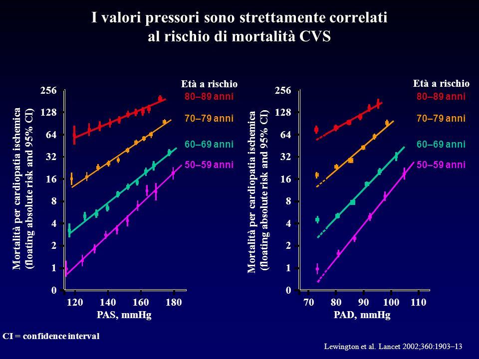 Estimated change in UAER at week 30 (%) Valsartan 160 mg Valsartan 320 mg Valsartan 640 mg Variazione dellalbuminuria 0 –10 –20 –30 –40 –50 –60 1 Observed cases methodology (ITT1 population) was used *P<0.001 vs.