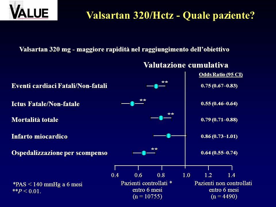 Eventi cardiaci Fatali/Non-fatali Ictus Fatale/Non-fatale Mortalità totale Infarto miocardico Ospedalizzazione per scompenso 0.40.60.81.01.21.4 Pazienti controllati * entro 6 mesi (n = 10755) Pazienti non controllati entro 6 mesi (n = 4490) *PAS < 140 mmHg a 6 mesi Valutazione cumulativa ** ** ** ** **P < 0.01.