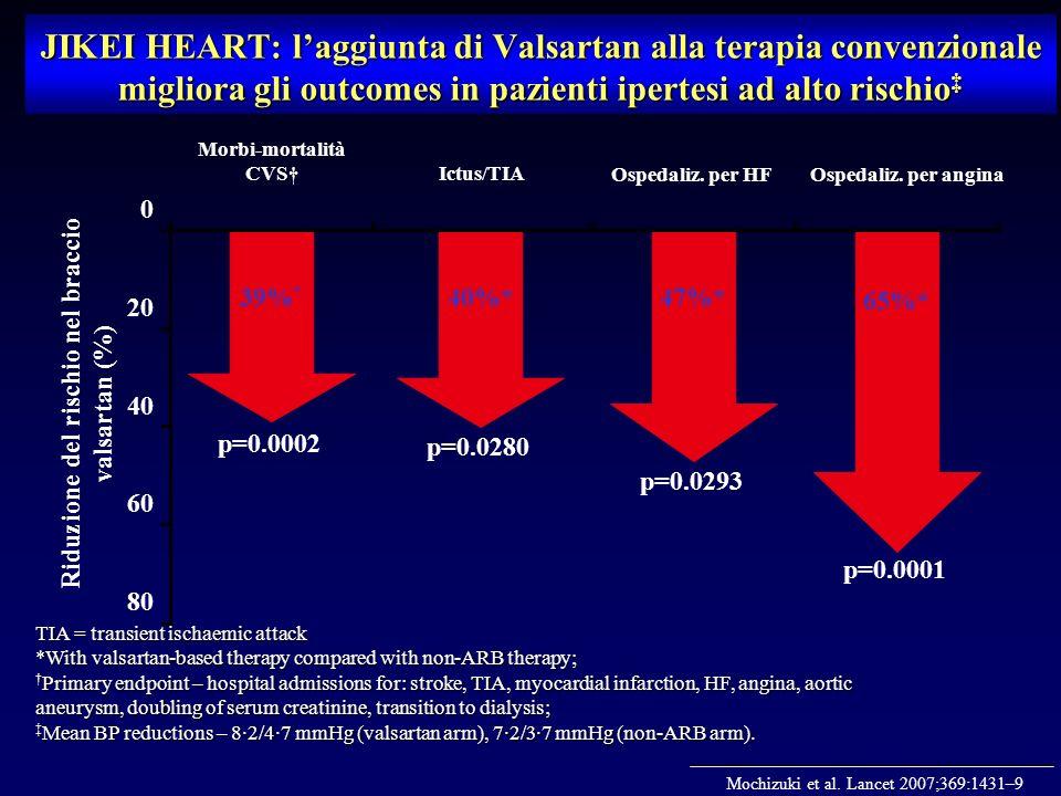 Ictus/TIA JIKEI HEART: laggiunta di Valsartan alla terapia convenzionale migliora gli outcomes in pazienti ipertesi ad alto rischio JIKEI HEART: laggiunta di Valsartan alla terapia convenzionale migliora gli outcomes in pazienti ipertesi ad alto rischio Riduzione del rischio nel braccio valsartan (%) Ospedaliz.