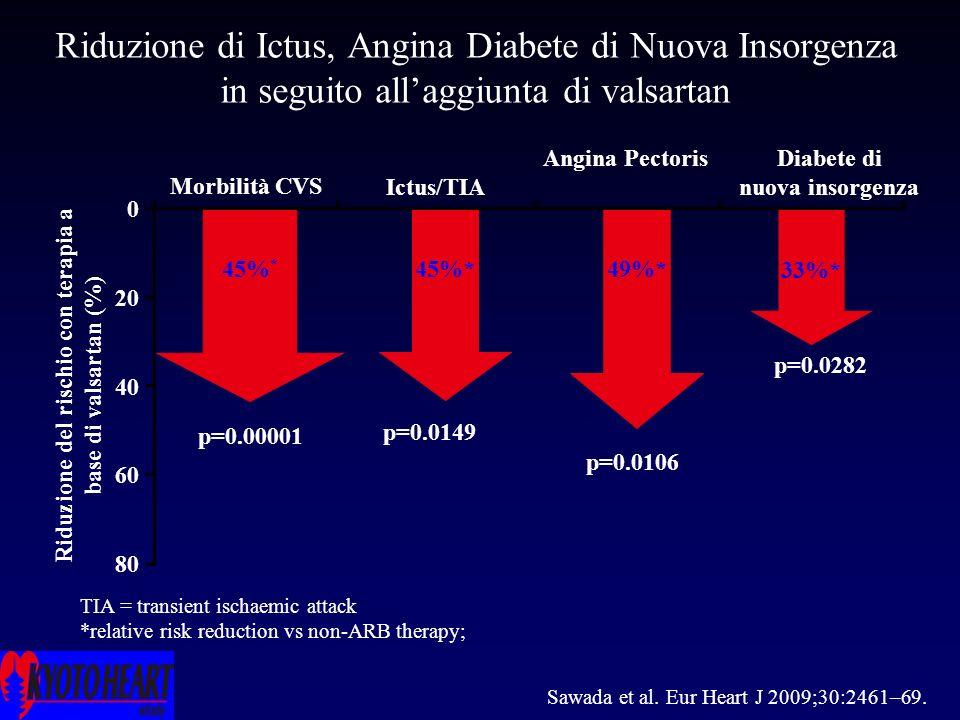 Ictus/TIA Riduzione di Ictus, Angina Diabete di Nuova Insorgenza in seguito allaggiunta di valsartan Riduzione del rischio con terapia a base di valsartan (%) Diabete di nuova insorgenza Angina Pectoris Morbilità CVS 0 20 40 60 80 TIA = transient ischaemic attack *relative risk reduction vs non-ARB therapy; 45%* 33%* 49%*45% * p=0.00001 p=0.0149 p=0.0106 p=0.0282 Sawada et al.