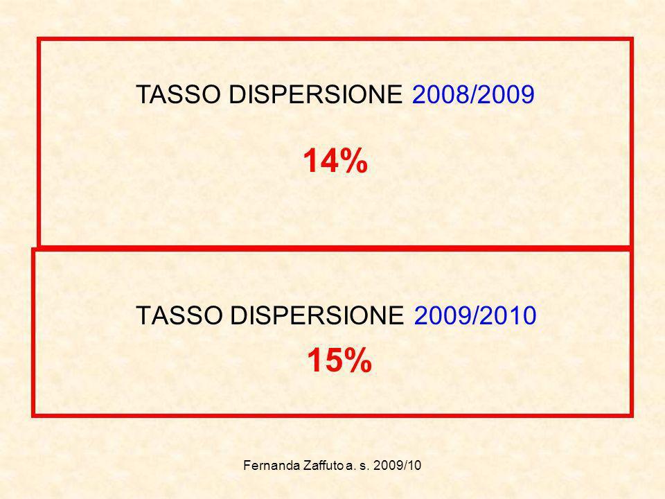 Fernanda Zaffuto a. s. 2009/10 TASSO DISPERSIONE 2009/2010 15% TASSO DISPERSIONE 2008/2009 14%