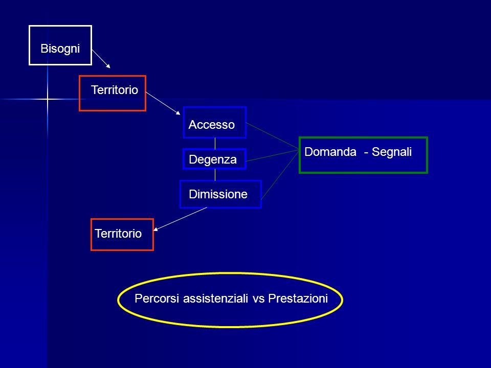 Bisogni Territorio Accesso Domanda - Segnali Dimissione Territorio Percorsi assistenziali vs Prestazioni Degenza