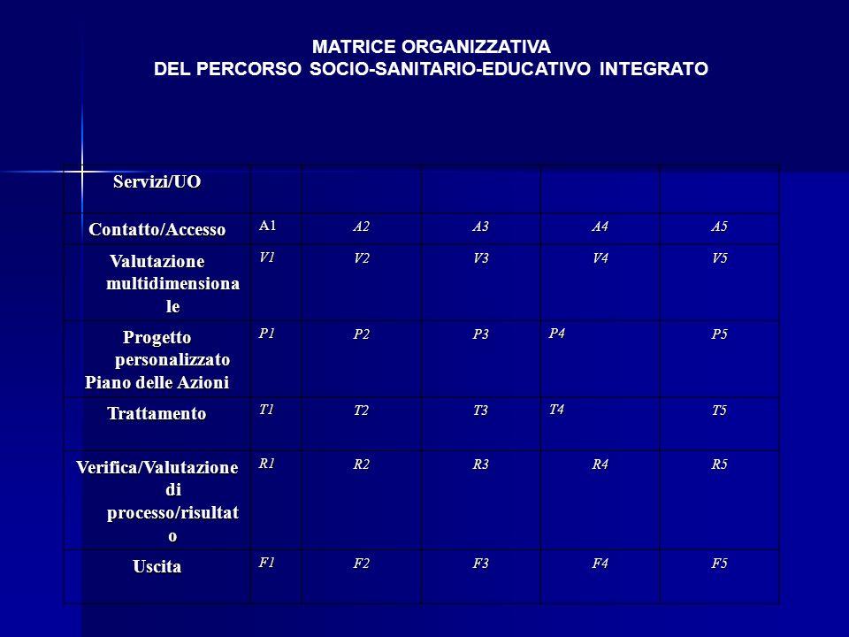 MATRICE ORGANIZZATIVA DEL PERCORSO SOCIO-SANITARIO-EDUCATIVO INTEGRATO Servizi/UO Contatto/AccessoA1A2A3A4A5 Valutazione multidimensiona le V1V2V3V4V5 Progetto personalizzato Piano delle Azioni P1P2P3P4P5 TrattamentoT1T2T3T4T5 Verifica/Valutazione di processo/risultat o R1R2R3R4R5 UscitaF1F2F3F4F5