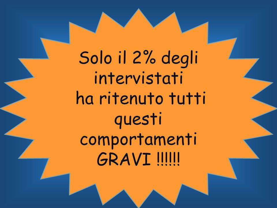 Solo il 2% degli intervistati ha ritenuto tutti questi comportamenti GRAVI !!!!!!