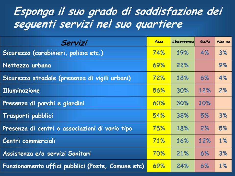 Servizi PocoAbbastanzaMoltoNon so Sicurezza (carabinieri, polizia etc.)74%19%4%3% Nettezza urbana69%22% 9% Sicurezza stradale (presenza di vigili urbani)72%18%6%4% Illuminazione56%30%12%2% Presenza di parchi e giardini60%30%10% Trasporti pubblici54%38%5%3% Presenza di centri o associazioni di vario tipo75%18%2%5% Centri commerciali71%16%12%1% Assistenza e/o servizi Sanitari70%21%6%3% Funzionamento uffici pubblici (Poste, Comune etc)69%24%6%1% Esponga il suo grado di soddisfazione dei seguenti servizi nel suo quartiere