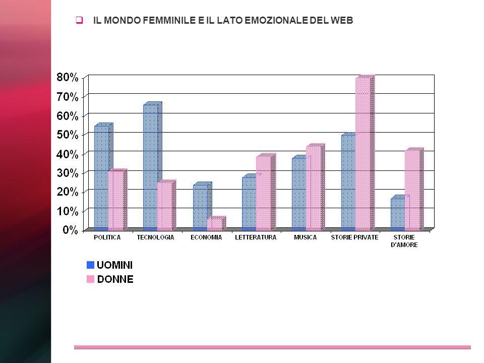 IL MONDO FEMMINILE E IL LATO EMOZIONALE DEL WEB