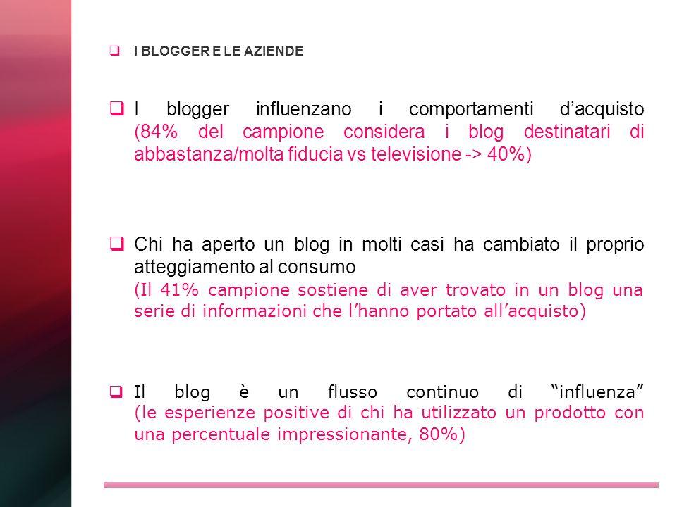 I BLOGGER E LE AZIENDE I blogger influenzano i comportamenti dacquisto (84% del campione considera i blog destinatari di abbastanza/molta fiducia vs t