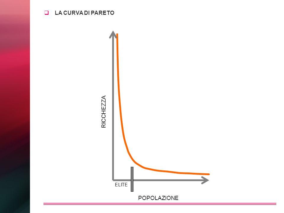 LA CURVA DI PARETO RICCHEZZA POPOLAZIONE ELITE