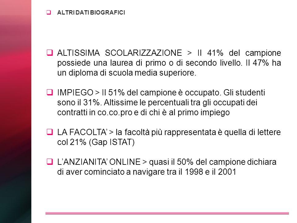 ALTRI DATI BIOGRAFICI ALTISSIMA SCOLARIZZAZIONE > Il 41% del campione possiede una laurea di primo o di secondo livello. Il 47% ha un diploma di scuol