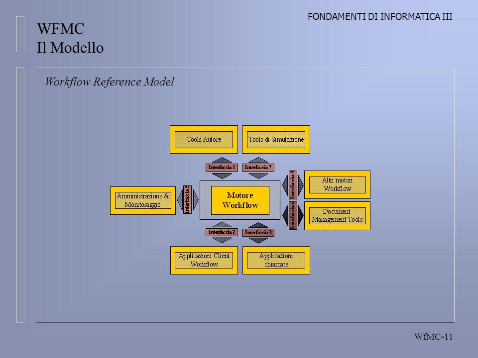 FONDAMENTI DI INFORMATICA III WfMC-11 Workflow Reference Model WFMC Il Modello