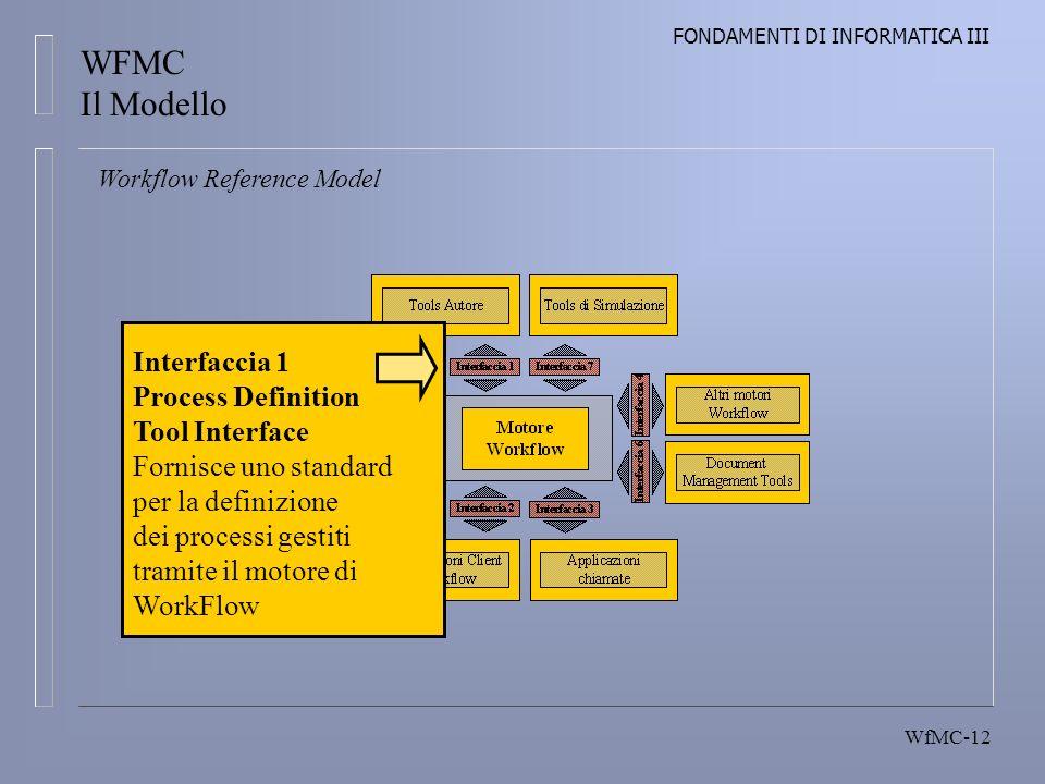 FONDAMENTI DI INFORMATICA III WfMC-12 Workflow Reference Model Interfaccia 1 Process Definition Tool Interface Fornisce uno standard per la definizione dei processi gestiti tramite il motore di WorkFlow WFMC Il Modello