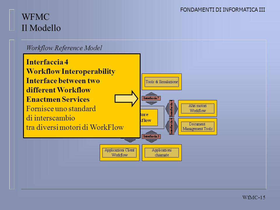 FONDAMENTI DI INFORMATICA III WfMC-15 Workflow Reference Model Interfaccia 4 Workflow Interoperability Interface between two different Workflow Enactmen Services Fornisce uno standard di interscambio tra diversi motori di WorkFlow WFMC Il Modello