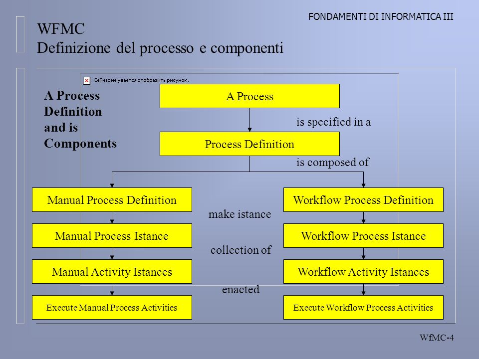 FONDAMENTI DI INFORMATICA III WfMC-4 WFMC Definizione del processo e componenti A Process Process Definition is composed of is specified in a Workflow Process DefinitionManual Process Definition Process Definition Manual Process Istance Manual Activity Istances Execute Manual Process Activities Workflow Process Istance Workflow Activity Istances Execute Workflow Process Activities make istance collection of enacted A Process Definition and is Components