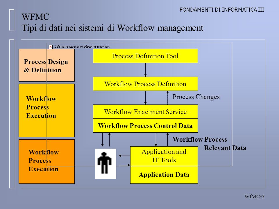 FONDAMENTI DI INFORMATICA III WfMC-5 WFMC Tipi di dati nei sistemi di Workflow management Process Definition Tool Workflow Process Definition Workflow Enactment Service Workflow Process Control Data Application and IT Tools Application Data Workflow Process Relevant Data Process Design & Definition Workflow Process Execution Process Changes