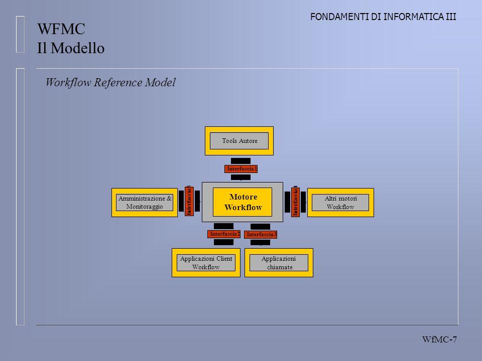 FONDAMENTI DI INFORMATICA III WfMC-7 Workflow Reference Model Tools Autore Motore Workflow Amministrazione & Monitoraggio Altri motori Workflow Applicazioni Client Workflow Applicazioni chiamate Interfaccia 1 Interfaccia 5 Interfaccia 2Interfaccia 3 Interfaccia 4 WFMC Il Modello