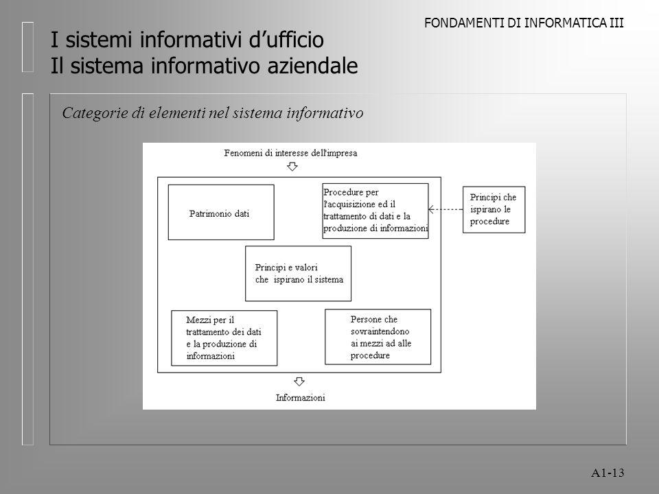 FONDAMENTI DI INFORMATICA III A1-13 I sistemi informativi dufficio Il sistema informativo aziendale Categorie di elementi nel sistema informativo