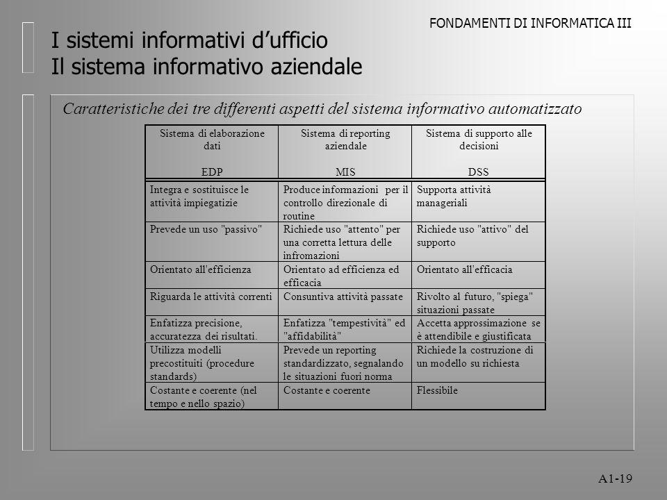 FONDAMENTI DI INFORMATICA III A1-19 I sistemi informativi dufficio Il sistema informativo aziendale Caratteristiche dei tre differenti aspetti del sis