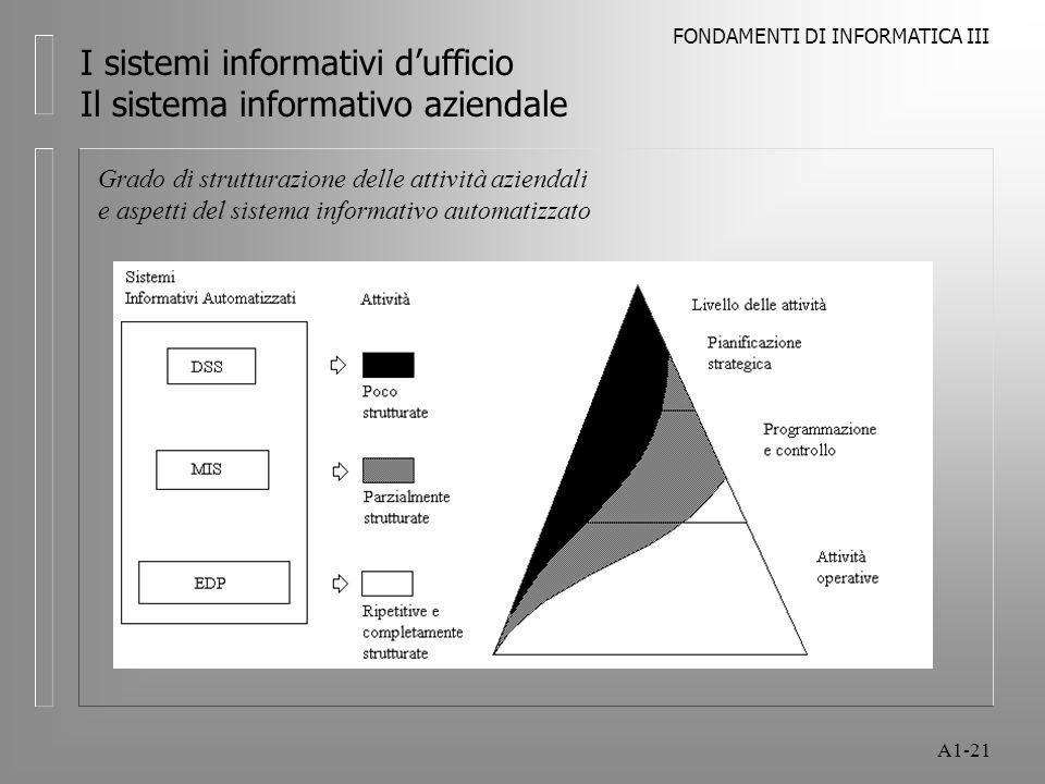 FONDAMENTI DI INFORMATICA III A1-21 I sistemi informativi dufficio Il sistema informativo aziendale Grado di strutturazione delle attività aziendali e