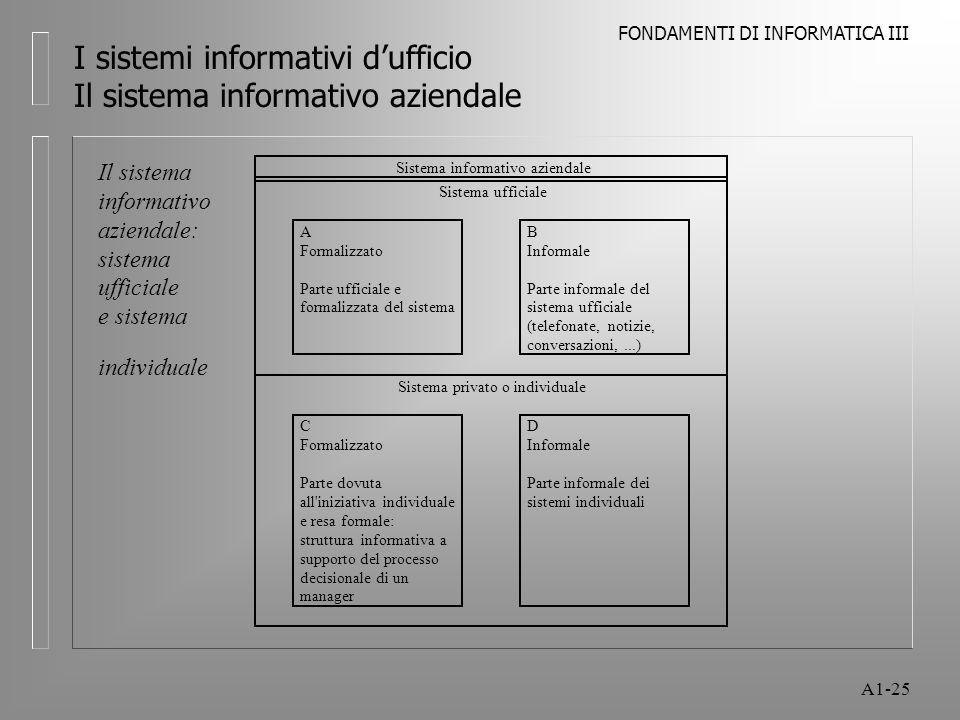 FONDAMENTI DI INFORMATICA III A1-25 I sistemi informativi dufficio Il sistema informativo aziendale Sistema informativo aziendale Sistema ufficiale A
