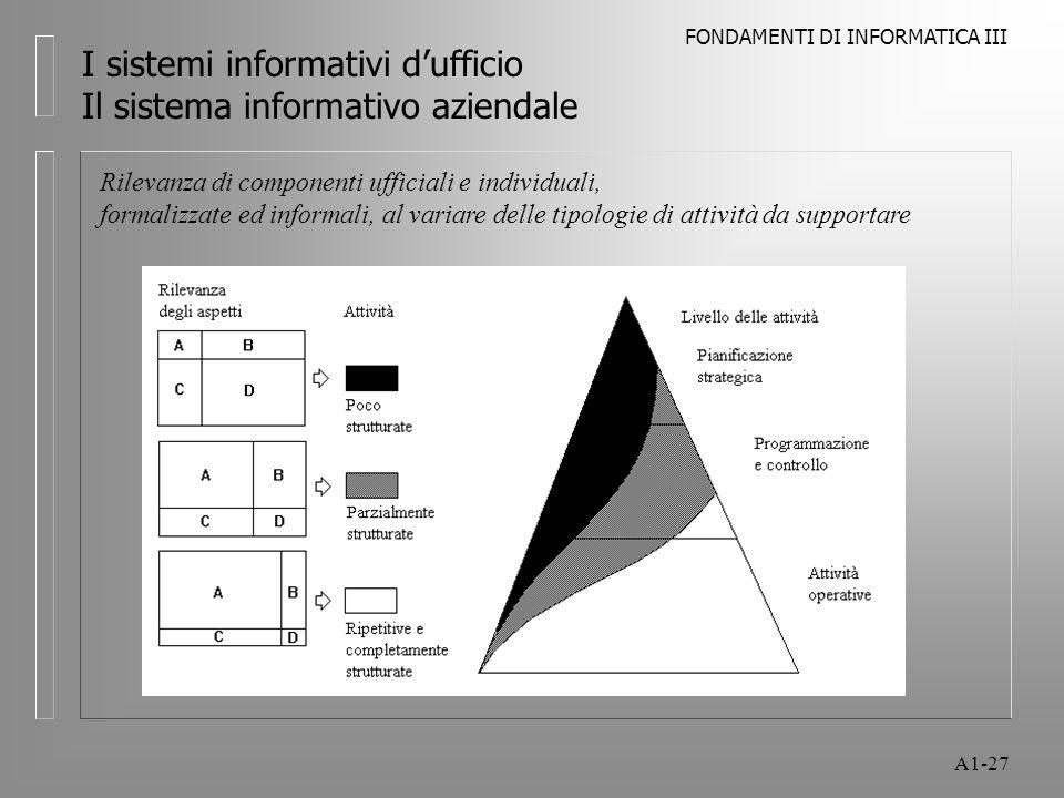 FONDAMENTI DI INFORMATICA III A1-27 I sistemi informativi dufficio Il sistema informativo aziendale Rilevanza di componenti ufficiali e individuali, f