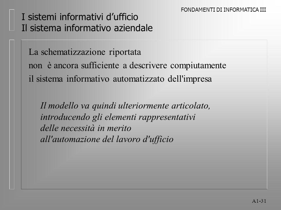 FONDAMENTI DI INFORMATICA III A1-31 I sistemi informativi dufficio Il sistema informativo aziendale La schematizzazione riportata non è ancora suffici
