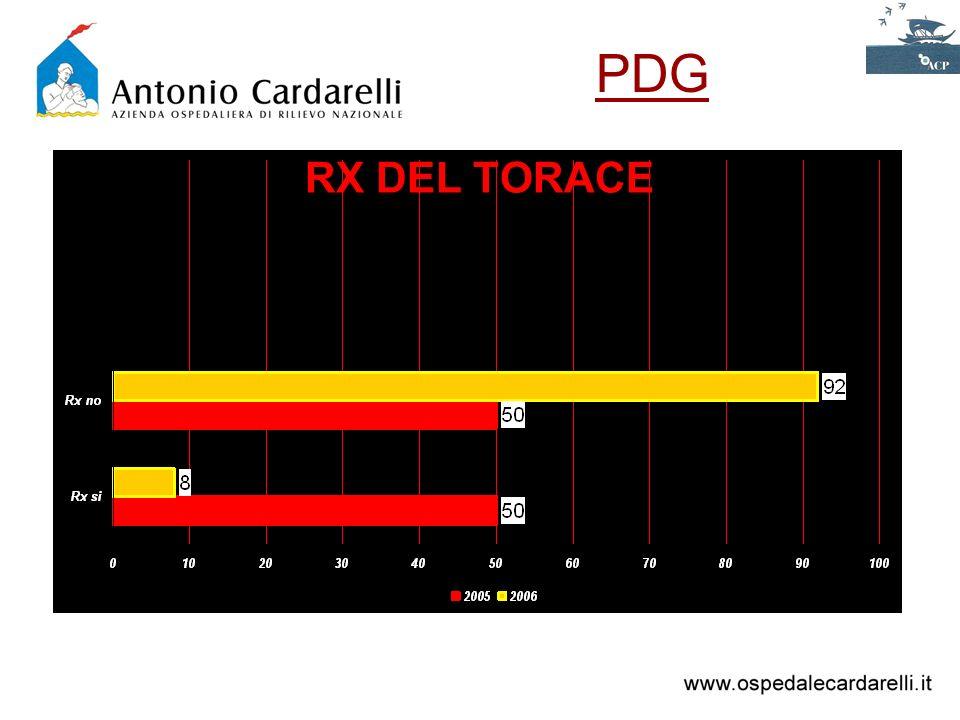RX DEL TORACE PDG