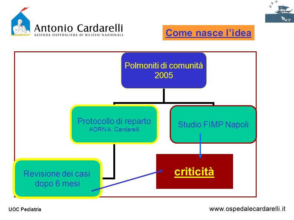 UOC Pediatria Polmoniti di comunità 2005 Protocollo di reparto AORN A. Cardarelli Revisione dei casi dopo 6 mesi Studio FIMP Napoli criticità Come nas