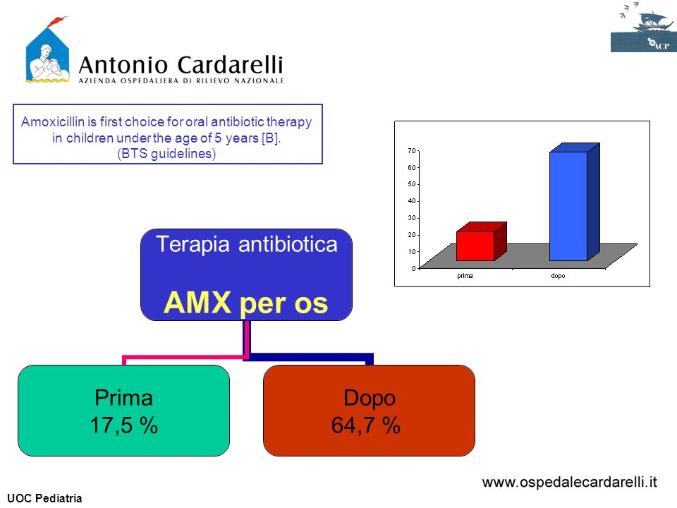 Terapia antibiotica AMX per os Prima 17,5 % Dopo 64,7 % Amoxicillin is first choice for oral antibiotic therapy in children under the age of 5 years [B].