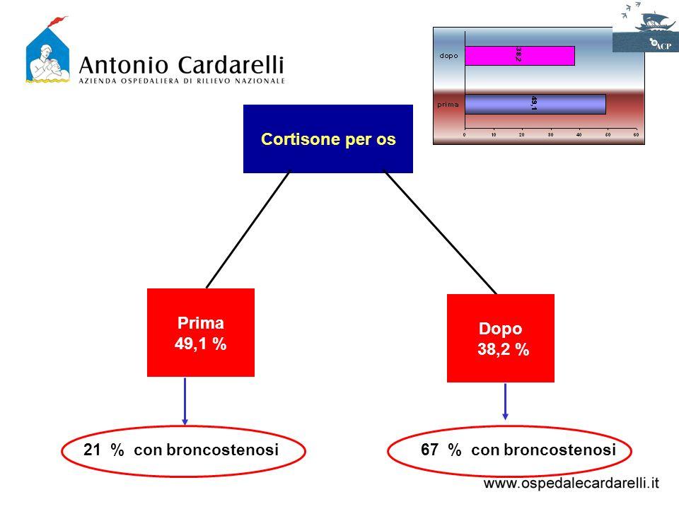 Cortisone per os Prima 49,1 % 21 % con broncostenosi Dopo 38,2 % 67 % con broncostenosi