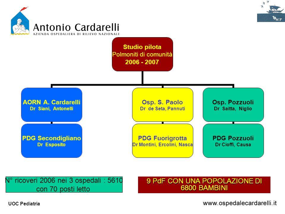 UOC Pediatria Studio pilota Polmoniti di comunità 2006 - 2007 AORN A. Cardarelli Dr Siani, Antonelli PDG Secondigliano Dr Esposito Osp. S. Paolo Dr de