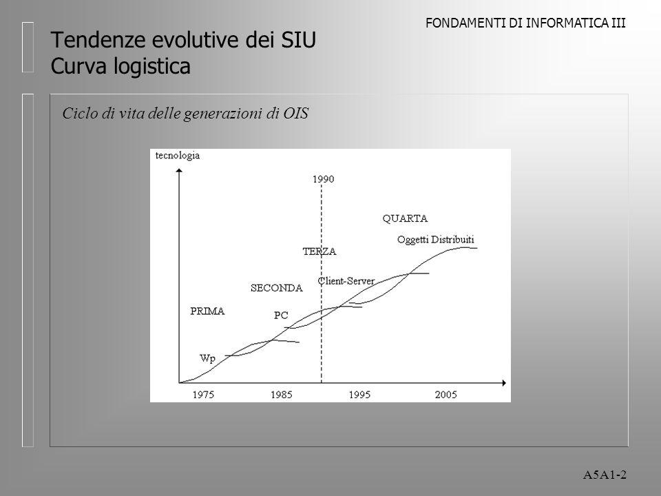 FONDAMENTI DI INFORMATICA III A5A1-2 Tendenze evolutive dei SIU Curva logistica Ciclo di vita delle generazioni di OIS