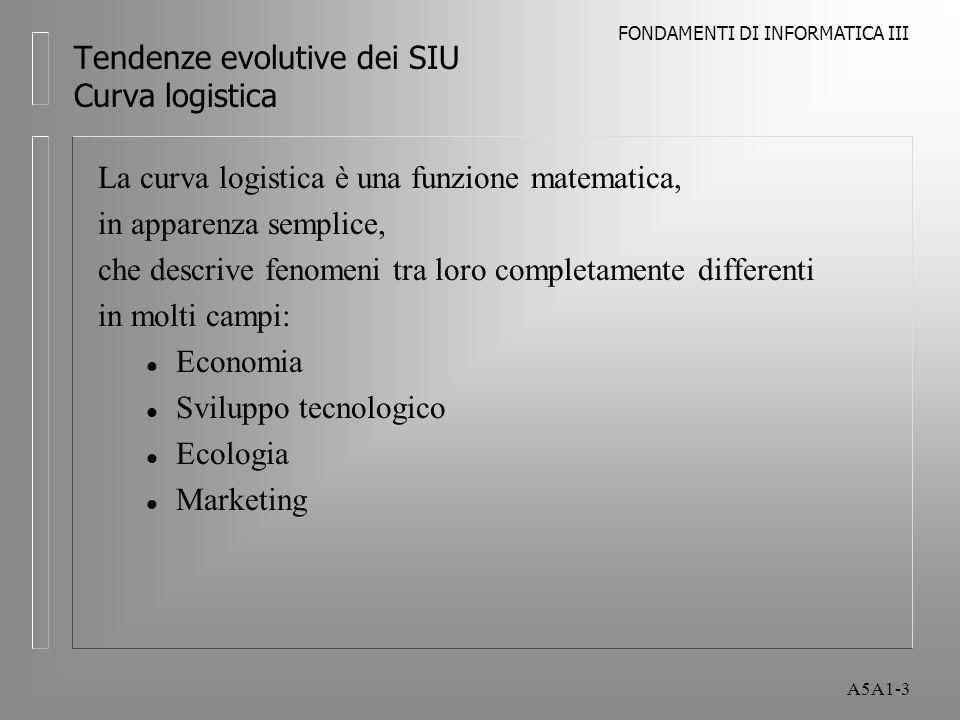 FONDAMENTI DI INFORMATICA III A5A1-3 Tendenze evolutive dei SIU Curva logistica La curva logistica è una funzione matematica, in apparenza semplice, che descrive fenomeni tra loro completamente differenti in molti campi: l Economia l Sviluppo tecnologico l Ecologia l Marketing