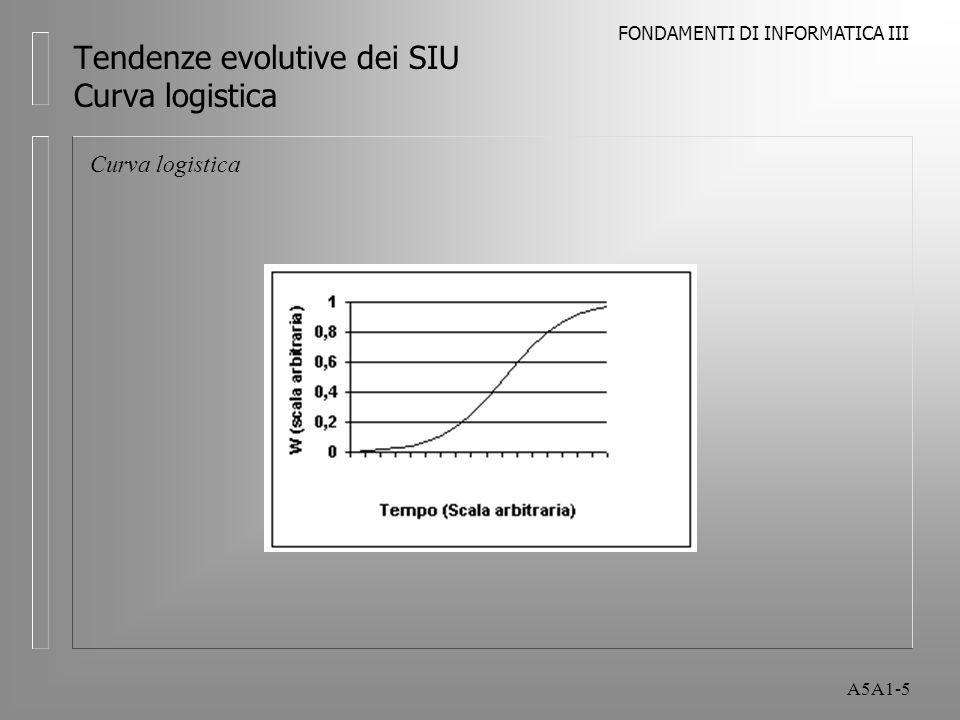 FONDAMENTI DI INFORMATICA III A5A1-5 Tendenze evolutive dei SIU Curva logistica Curva logistica