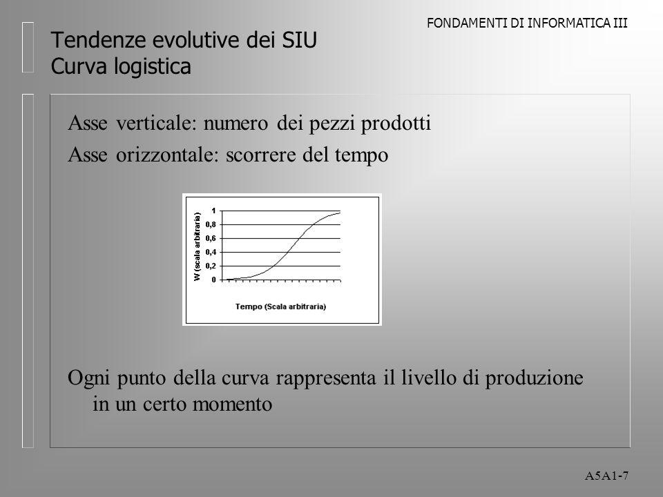 FONDAMENTI DI INFORMATICA III A5A1-7 Tendenze evolutive dei SIU Curva logistica Asse verticale: numero dei pezzi prodotti Asse orizzontale: scorrere del tempo Ogni punto della curva rappresenta il livello di produzione in un certo momento