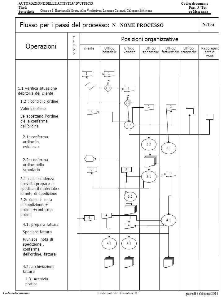 AUTOMAZIONE DELLE ATTIVITA DUFFICIO Codice documento Titolo Pag.