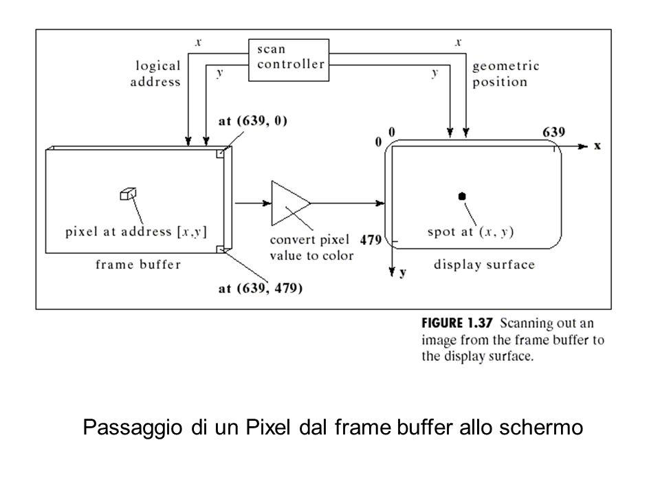 Passaggio di un Pixel dal frame buffer allo schermo