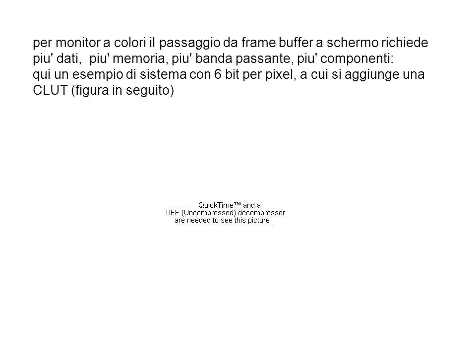 per monitor a colori il passaggio da frame buffer a schermo richiede piu dati, piu memoria, piu banda passante, piu componenti: qui un esempio di sistema con 6 bit per pixel, a cui si aggiunge una CLUT (figura in seguito)