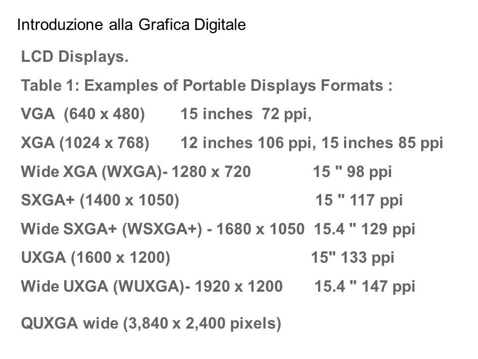 Introduzione alla Grafica Digitale LCD Displays. Table 1: Examples of Portable Displays Formats : VGA (640 x 480) 15 inches 72 ppi, XGA (1024 x 768) 1