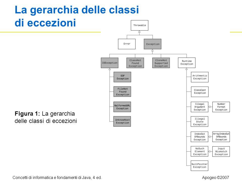 Concetti di informatica e fondamenti di Java, 4 ed.Apogeo ©2007 La gerarchia delle classi di eccezioni Figura 1: La gerarchia delle classi di eccezioni