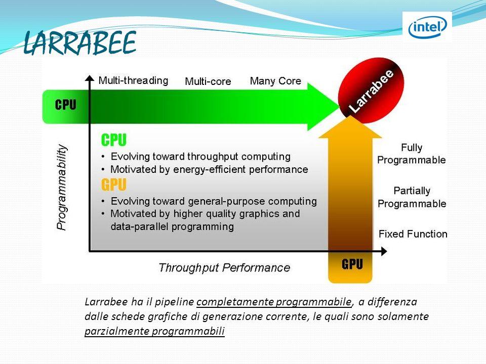 Larrabee ha il pipeline completamente programmabile, a differenza dalle schede grafiche di generazione corrente, le quali sono solamente parzialmente