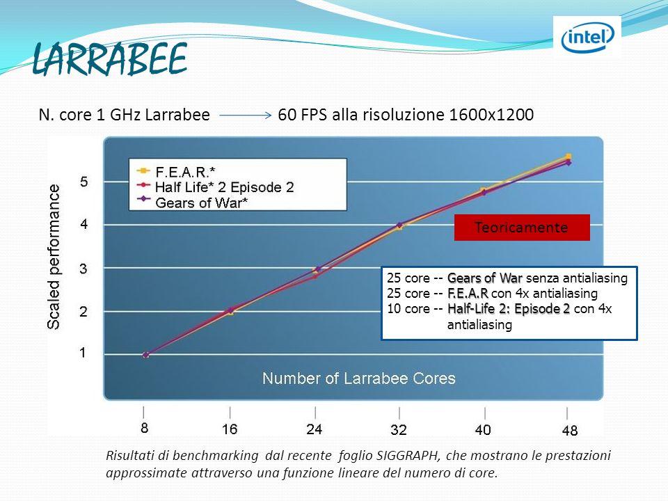 Risultati di benchmarking dal recente foglio SIGGRAPH, che mostrano le prestazioni approssimate attraverso una funzione lineare del numero di core. N.