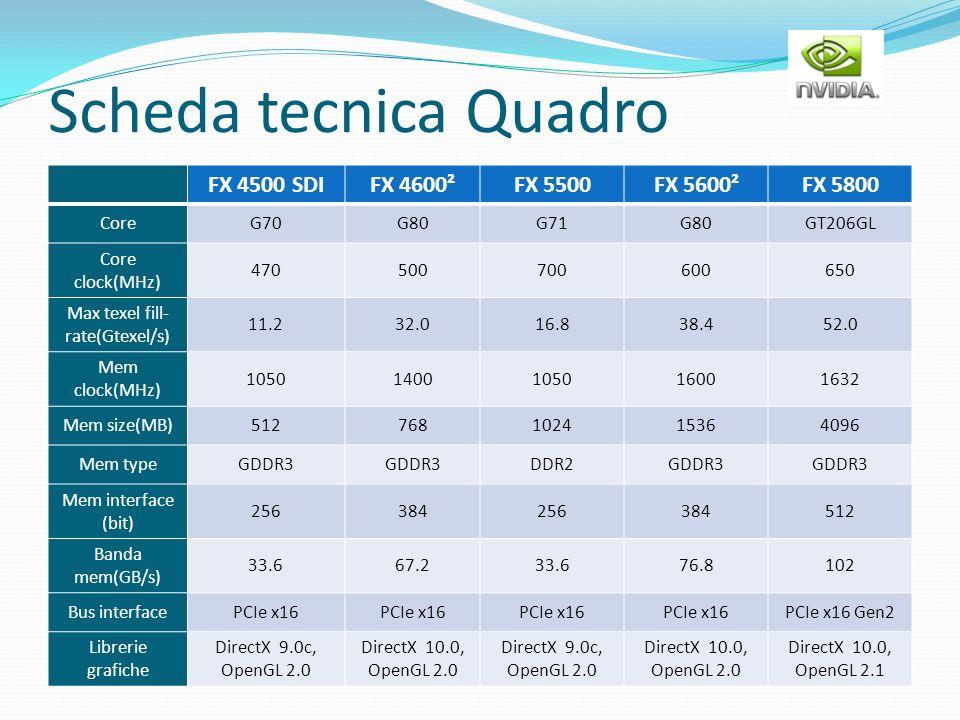 Scheda tecnica Quadro FX 4500 SDIFX 4600²FX 5500FX 5600²FX 5800 CoreG70G80G71G80GT206GL Core clock(MHz) 470500700600650 Max texel fill- rate(Gtexel/s)