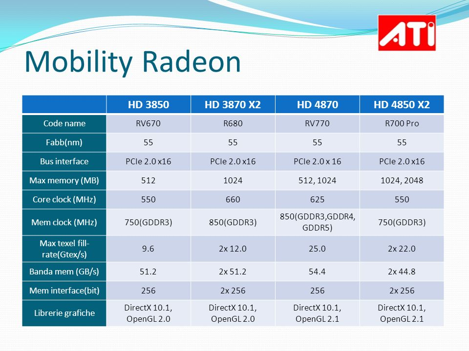 Mobility Radeon HD 3850HD 3870 X2HD 4870HD 4850 X2 Code nameRV670R680RV770R700 Pro Fabb(nm)55 Bus interfacePCIe 2.0 x16 Max memory (MB)5121024512, 102
