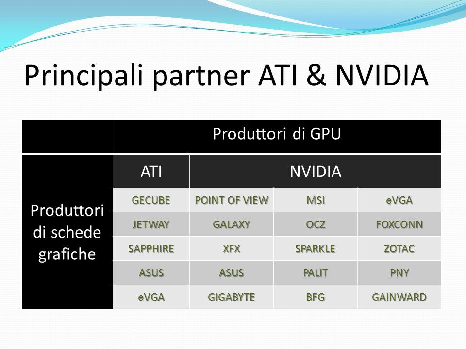 Principali partner ATI & NVIDIA Produttori di GPU Produttori di schede grafiche ATINVIDIA GECUBE POINT OF VIEW MSIeVGA JETWAYGALAXYOCZFOXCONN SAPPHIRE
