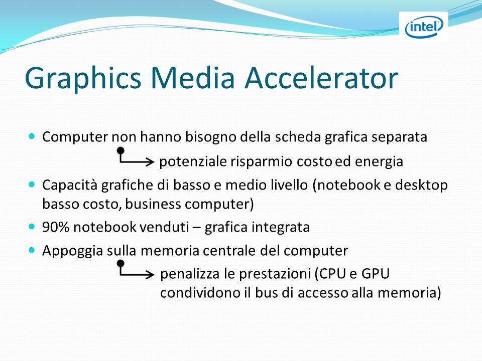 Graphics Media Accelerator Computer non hanno bisogno della scheda grafica separata potenziale risparmio costo ed energia Capacità grafiche di basso e